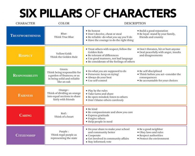 Free Worksheets 6 pillars of character worksheets : Gallery Pg. 3 - Club Axis